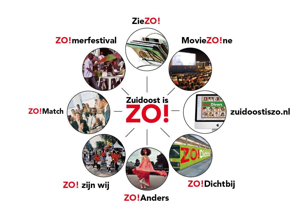 ZO-concept